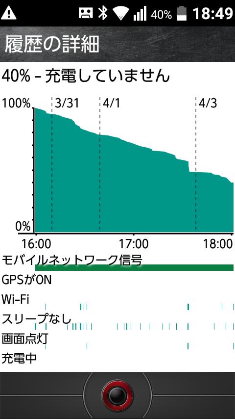 驚きの4日連続稼働!Androidガラホ TORQUE X01 KYF33の電池持ちを検証してみた。