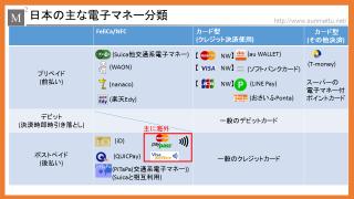 日本の電子マネーをまとめつつ、どの電子マネーを使えばいいか考察する。Suica?nanaco?WAON?LINE Pay?