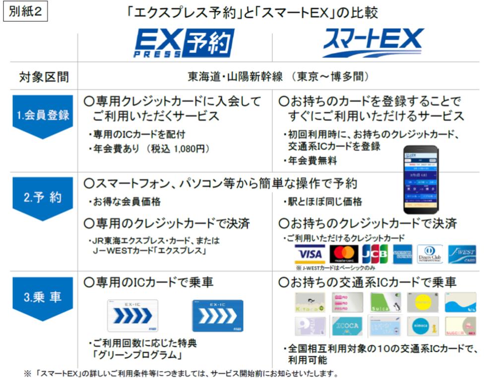 手持ちのSuicaで東海道・山陽新幹線に乗れる「スマートEX」のほうが、陸マイラーにとっては割りが良くて待ち焦がれる!?!?