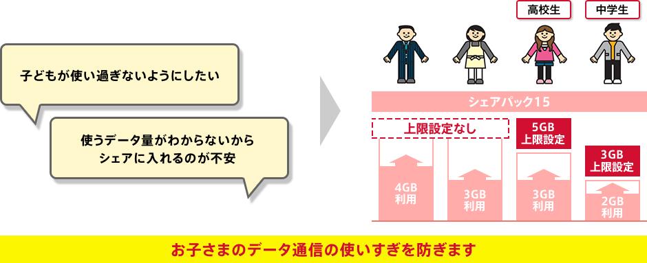 NTTドコモの「データ量上限設定オプション」の申し込み,設定方法まとめ!回線個別制限可能!