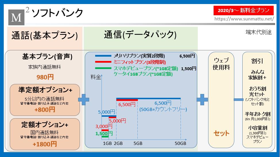 プラン Softbank は メリハリ と