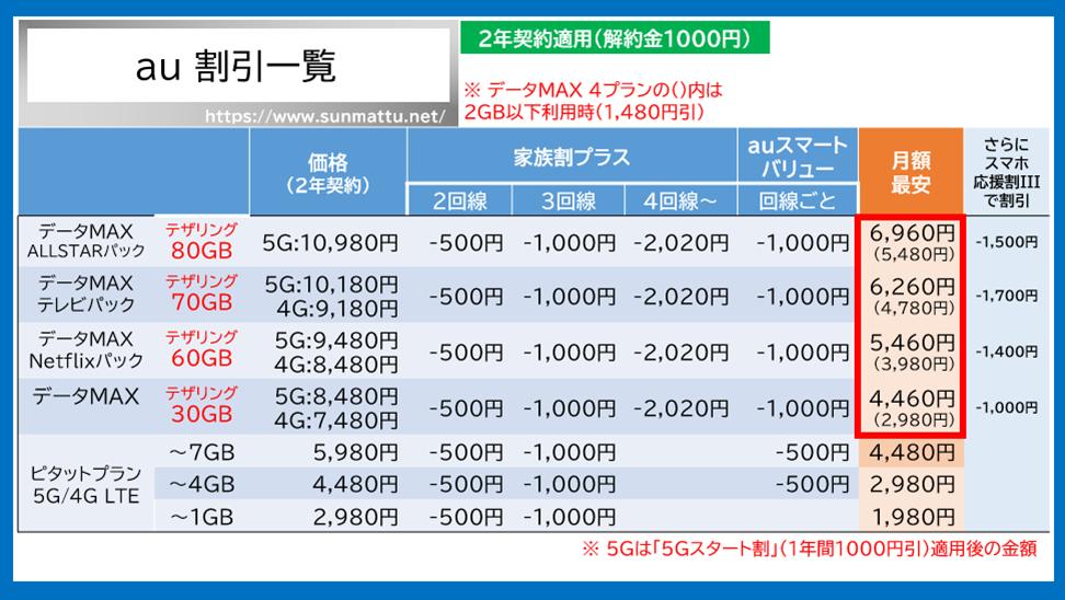 Iphone12 値段 au