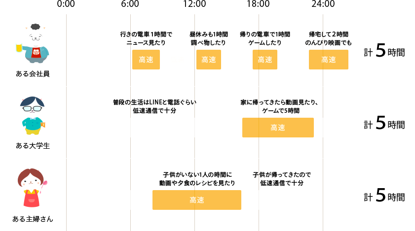 nuro mobileの一日5時間は高速で使える「時間プラン」が破壊的に素晴らしい