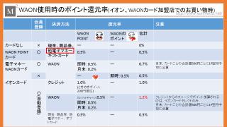 イオン利用者は、電子マネーWAONやイオンカードセレクトを使う必要はない!!!