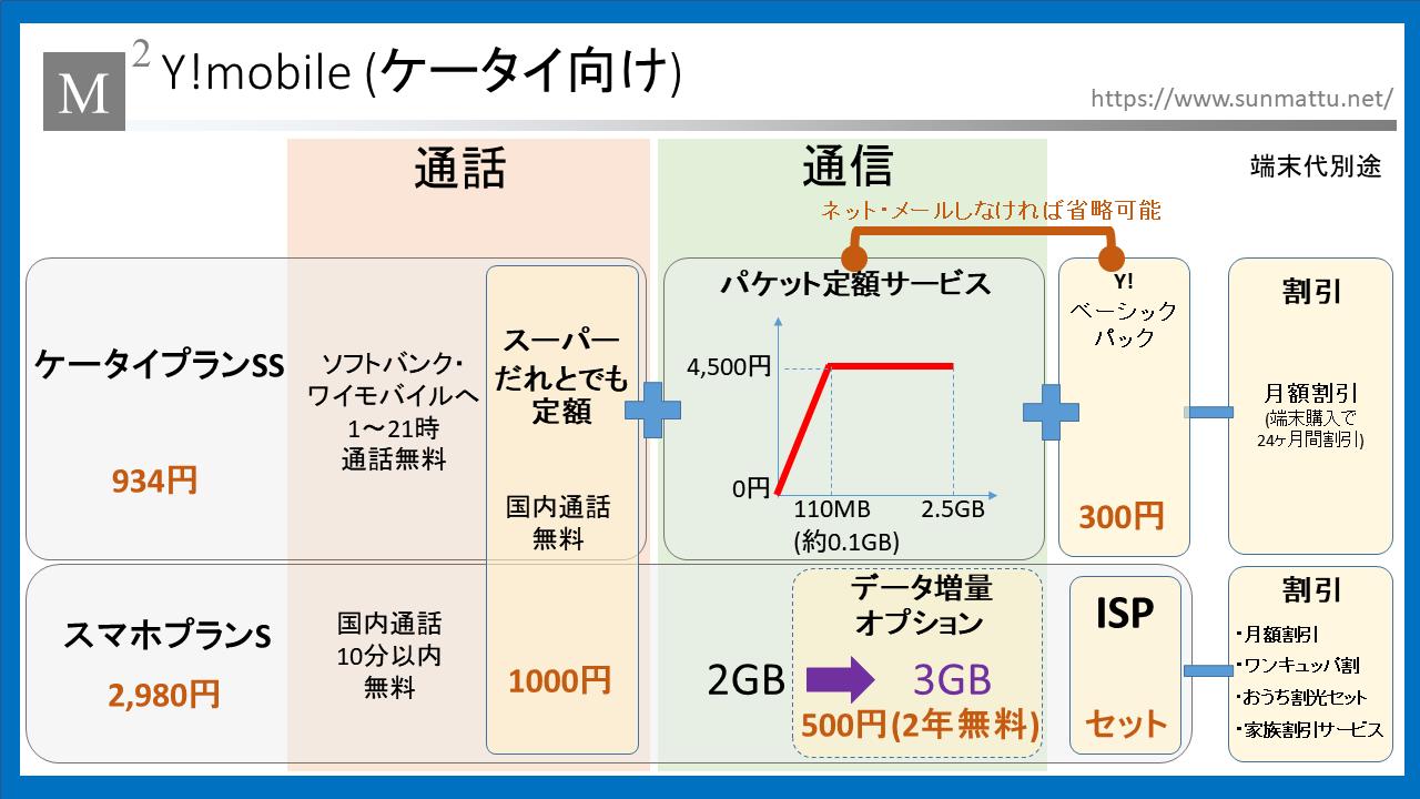 プラン y モバイル ワイモバイル(Y!mobile)のおすすめ料金プランはどれ?選び方まとめ
